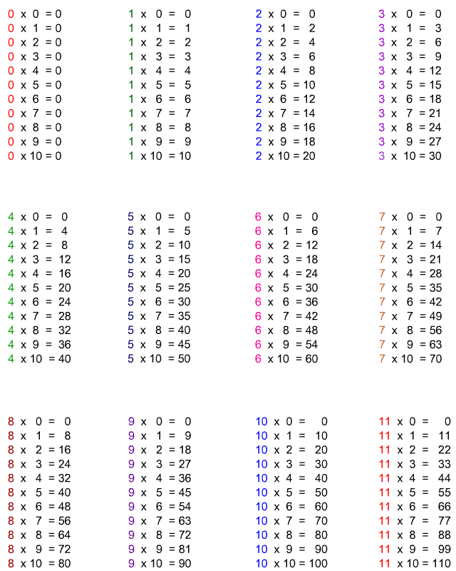 Tables de multiplication tipirate - Toute les tables de multiplication de 1 a 10 ...